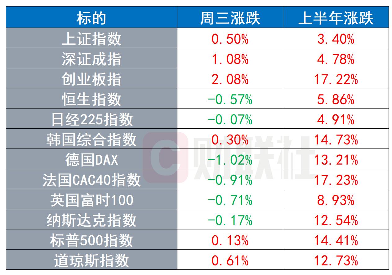 半年收官:全球股市普涨 原油涨幅超50% 黄金下跌6.57%