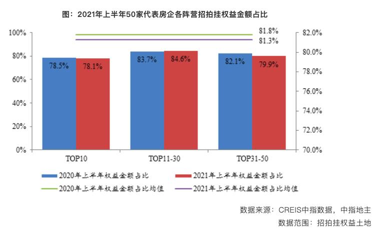 1-6月TOP100企业拿地金额同比增长4.6%:万科以962亿继续居首