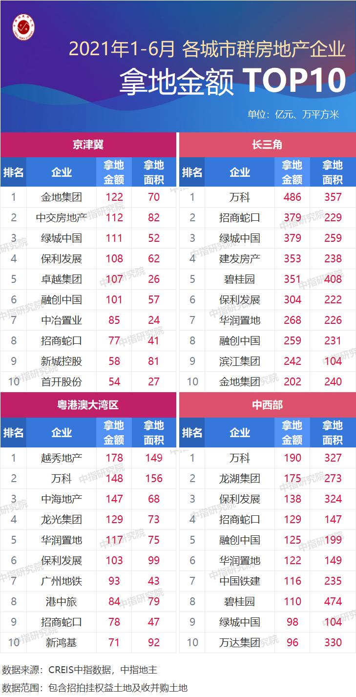 前6月长三角TOP10企业拿地金额3223亿居四大城市群首位 万科斥资486亿