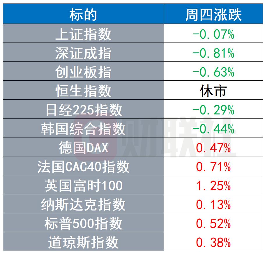 全球股市涨跌不一 原油再涨2% 美元指数站上近3个月高点
