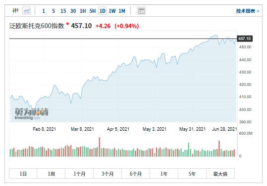 华尔街料欧股今明两年将跑赢美股 哪类股票最受益?
