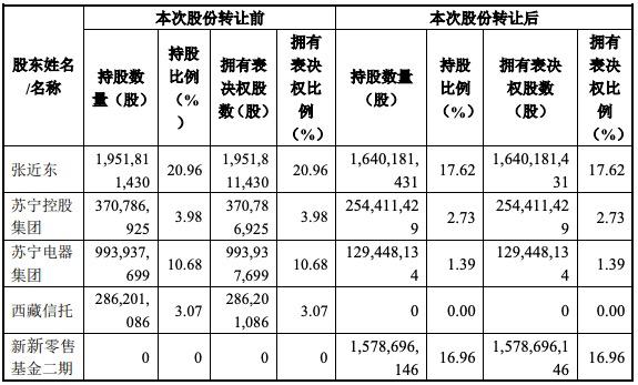 江苏国资88.3亿元战投苏宁易购应对流动性问题,获16.96%股权