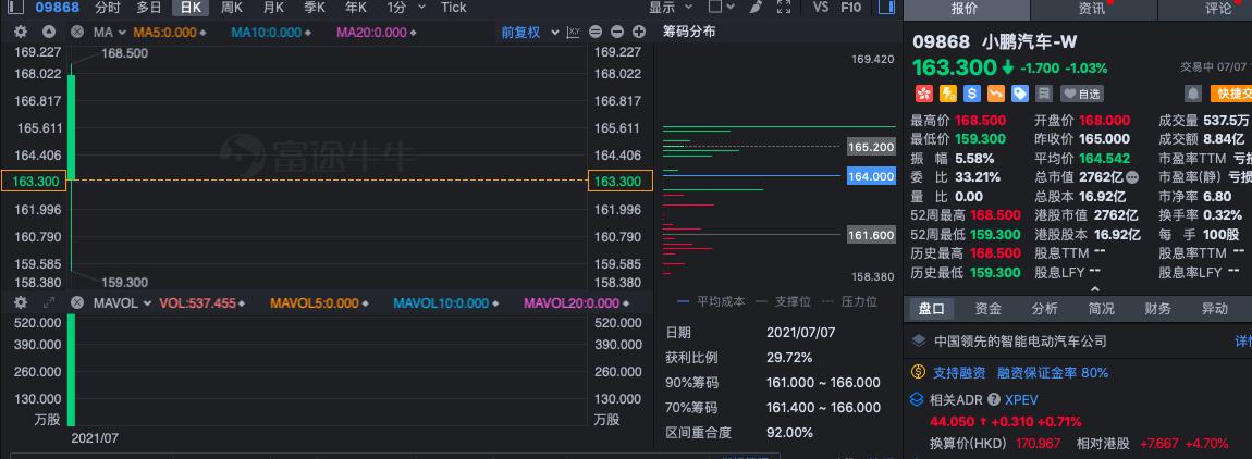 快讯:小鹏汽车港股上市首日盘中破发,总市值不足2800亿港元