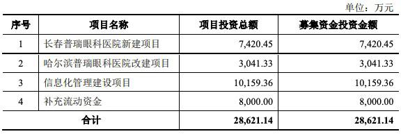 普瑞眼科创业板IPO:重营销轻研发,曾因广告违规被处罚11次