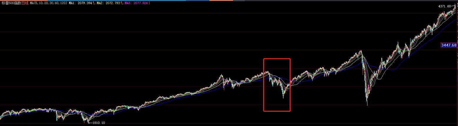 美股Q2财报料十分靓丽 为何有些投资者却要抽身而退