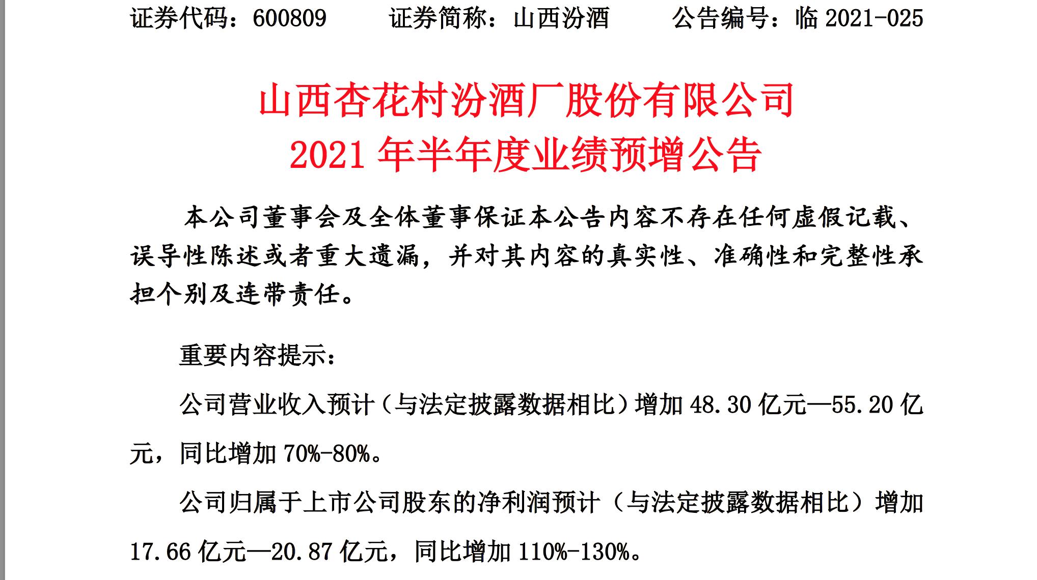 山西汾酒半年度业绩预告:净利润增超110% 终端网点已突破百万家