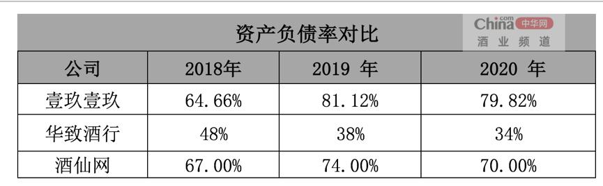 负债高企、经营现金流5年为负 壹玖壹玖溢价率99%定增2亿