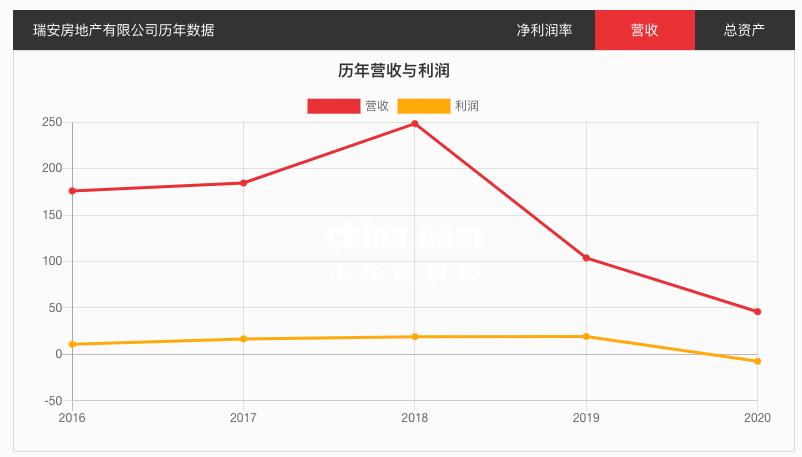 瑞安房地产前6月销售额同比上升95% 退两宗地获26.53亿元补偿