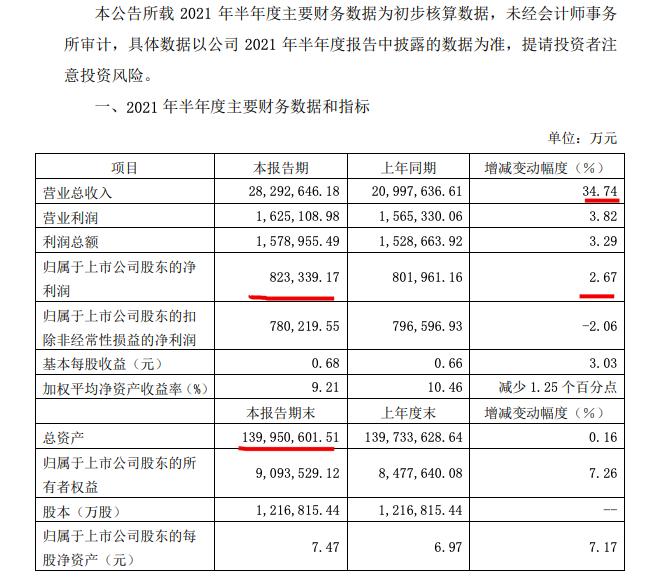 绿地上半年归母净利82亿 销售额同比增长23.3% 拿地成本上涨超六成