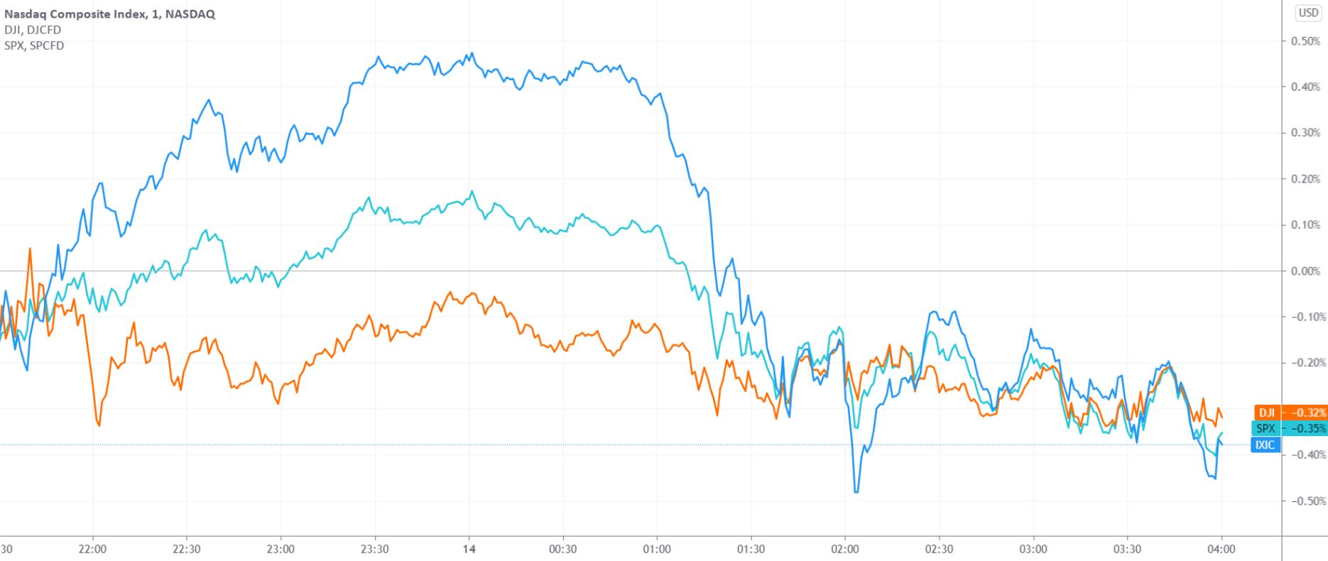 """美股收盘:炙热通胀数据搅局 财报季首日遭遇""""开门黑"""""""
