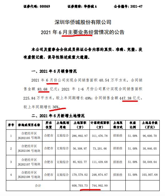 华侨城前6月销售额同比增长36% 拿地费用减少近两成