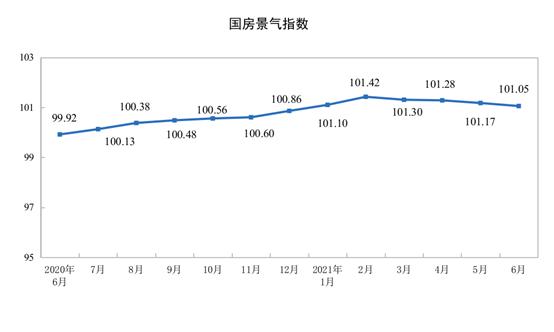 前6月开发到位资金10.3万亿同比增长23.5% 定金及预收款增长49.7%