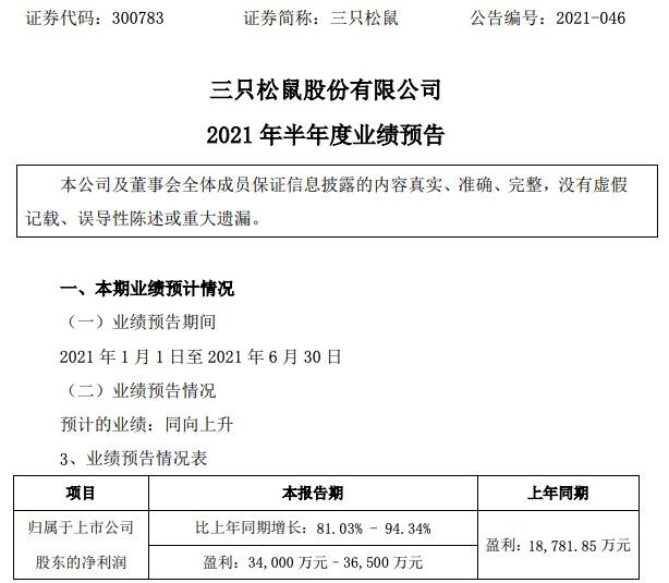 三只松鼠上半年预计实现净利润3.4亿–3.65亿,同比增长81%-94%