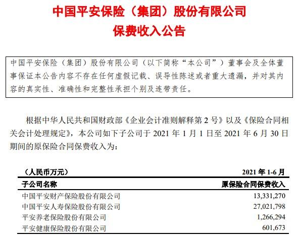 中国平安上半年保费收入4222亿元,同比下降5.17%
