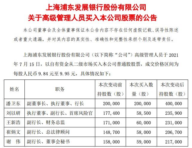 半年报即将披露,浦发银行行长及四位副行长买入超43万股自家股票