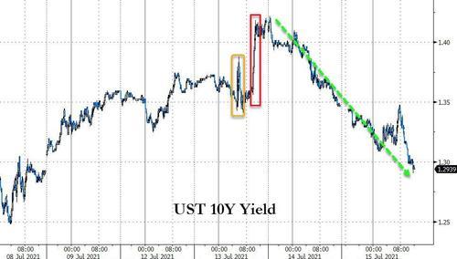 美债收益率诡异跌势延续 强劲数据难掩美联储鸽声