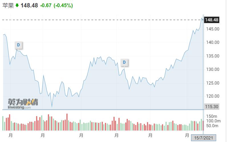 大摩:苹果第三财季料业绩强劲 上调目标股价至166美元