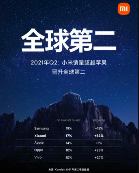 小米手机销量超过苹果首次晋升全球第二,雷军发文庆祝:梦幻般的成就