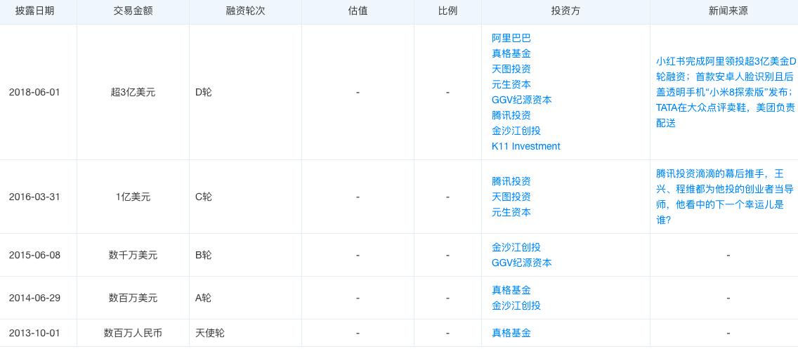 消息称小红书暂停赴美IPO,官方目前暂无回应