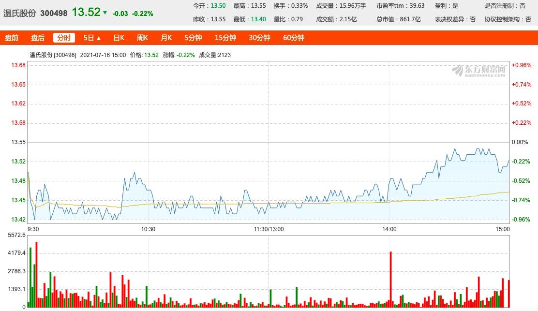 温氏股份上半年预亏22亿至25亿,上年同期盈利41亿,毛猪销价下降31%