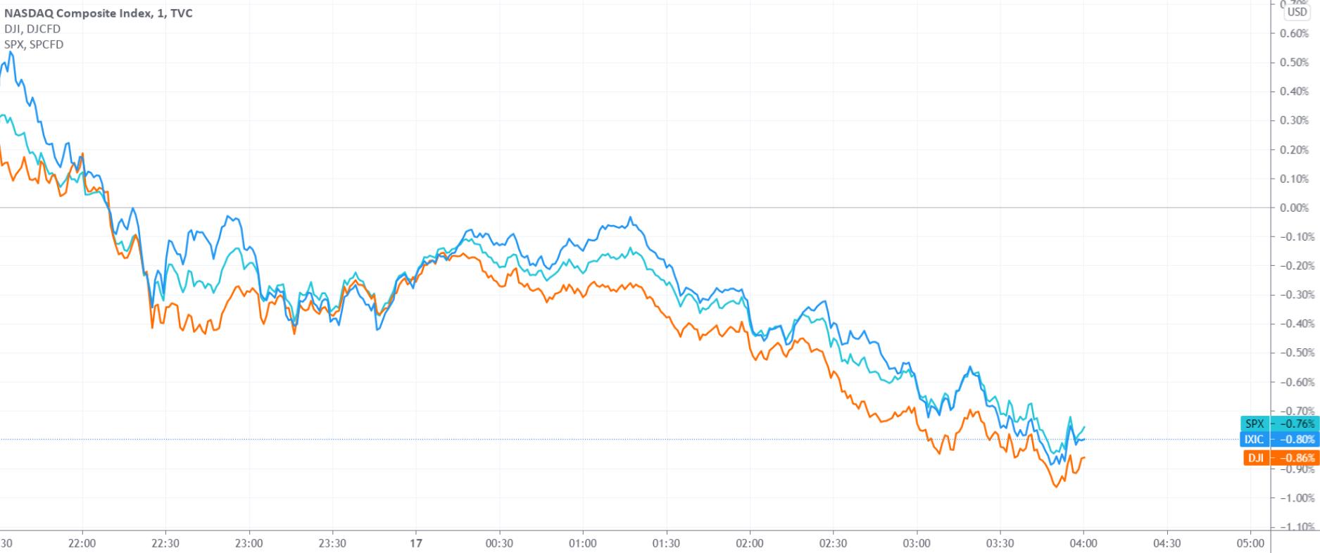 美股收盘:三大股指跌近1%中概股多数下跌 滴滴跌3.16%