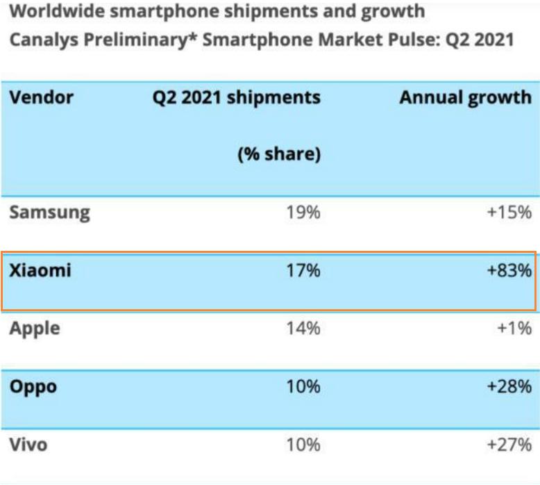 市占率力压苹果!小米手机二季度爆发小宇宙?