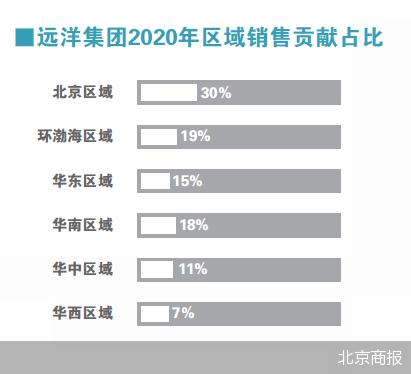 远洋集团40亿元获取红星地产70%股权,并购或成为未来地产行业大趋势