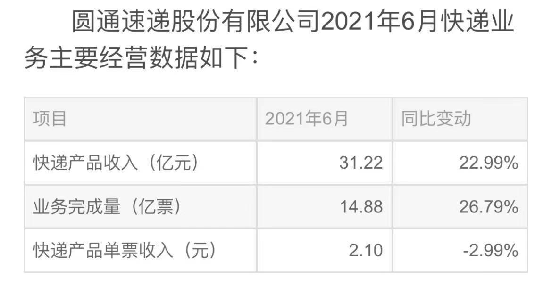 圆通速递:6月份快递产品单票收入2.1元同比下降2.99&