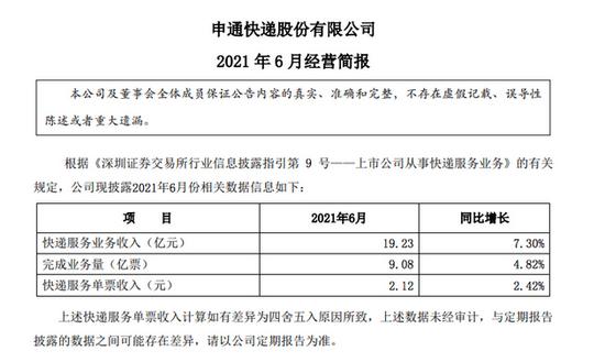 申通快递:6月实现快递业务收入19.2亿,同比增长7.3%