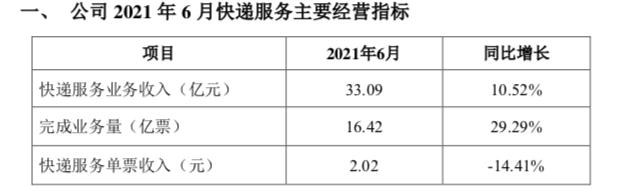 韵达股份:6月快递业务收入33.09亿 同比增长10.52%