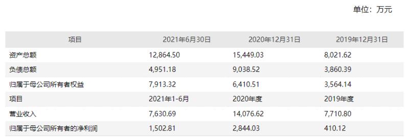 """华嵘控股拟收购申瑞生物80%股权 热衷""""跨界转型""""业绩未有改进"""
