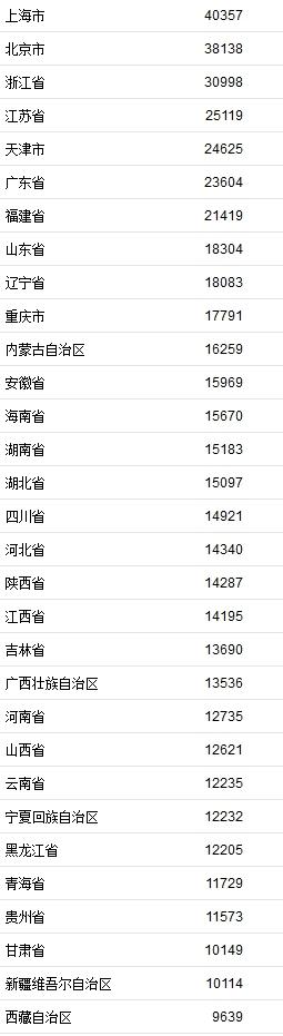 上半年居民收入榜公布 上海、北京、浙江位居前三甲