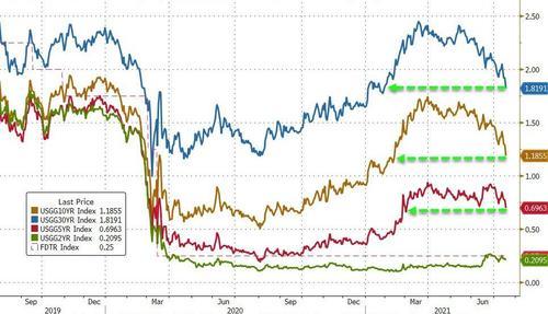 美债飙升美股暴跌 华尔街最担心的一幕发生了?