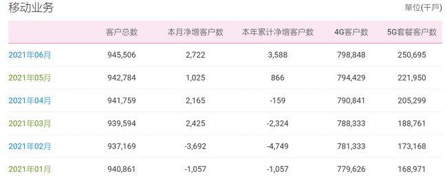 中国移动5G用户突破2.5亿户,单月净增首破2000万大关