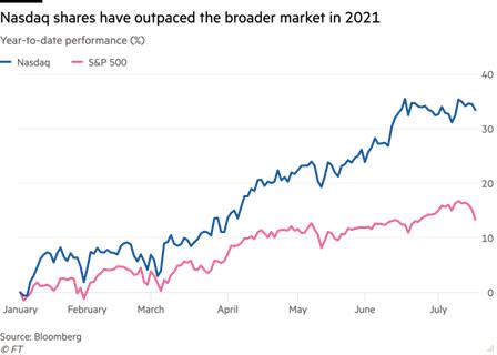纳斯达克引入美四大投行 共同拓展非上市股票市场