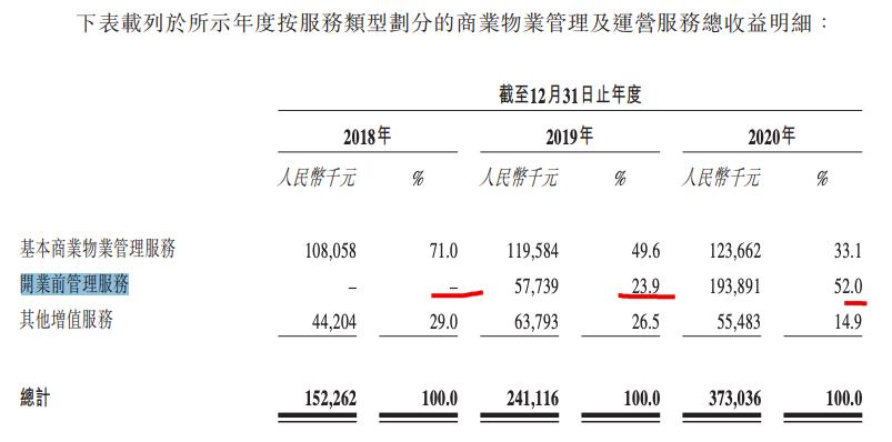 受控于世界城落地战略的中骏商管料上半年归母净利增约120%