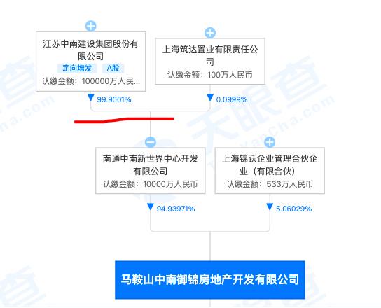 马鞍山中南御锦房地产违规被罚 其系中南建设旗下控股的子公司