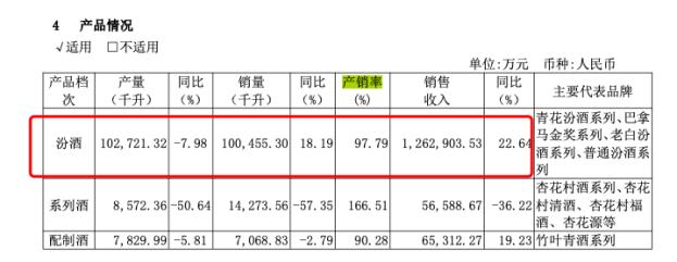 山西汾酒拟新增1万吨原酒产能 或最高贡献销售额约18亿