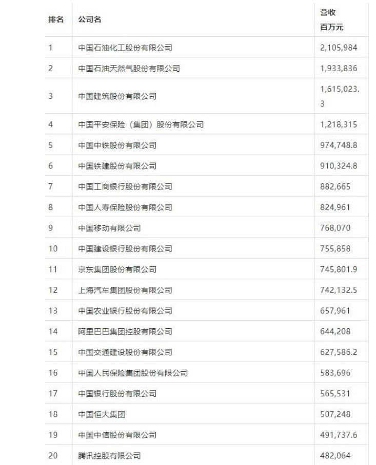 2021财富中国500强排行榜发布 阿里巴巴、京东无缘前十