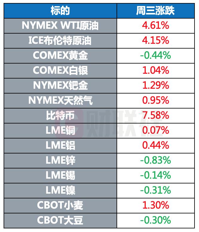 全球股市多数收涨 原油重返70美元 比特币大涨超7%