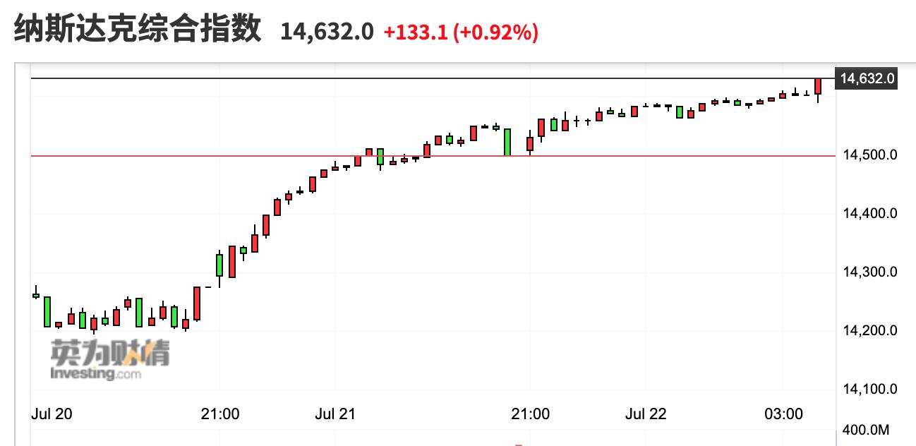 美股收盘:三大股指两连阳 热门中概股集体上涨