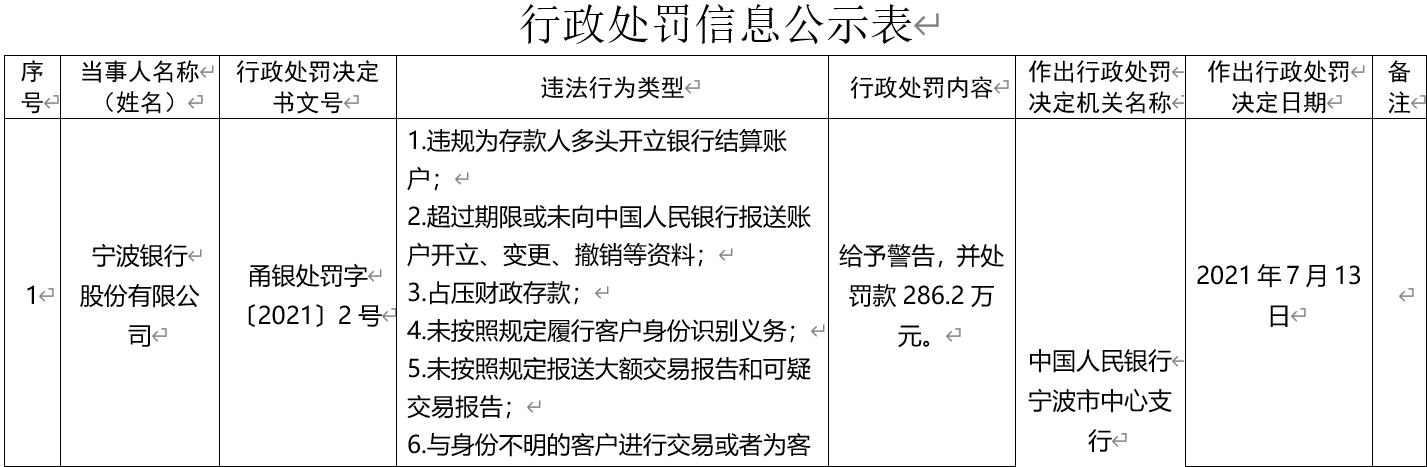 城商行优等生宁波银行与身份不明客户交易、占压财政存款等被罚286.2万