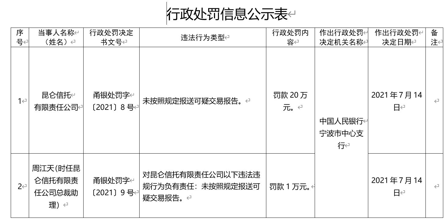 未按照规定报送可疑交易报告 昆仑信托有限责任公司被央行处罚20万