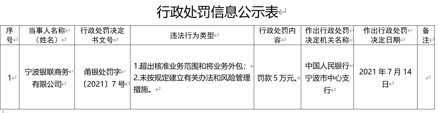 超出核准业务范围、将业务外包  宁波银联商务有限公司被央行处罚5万元