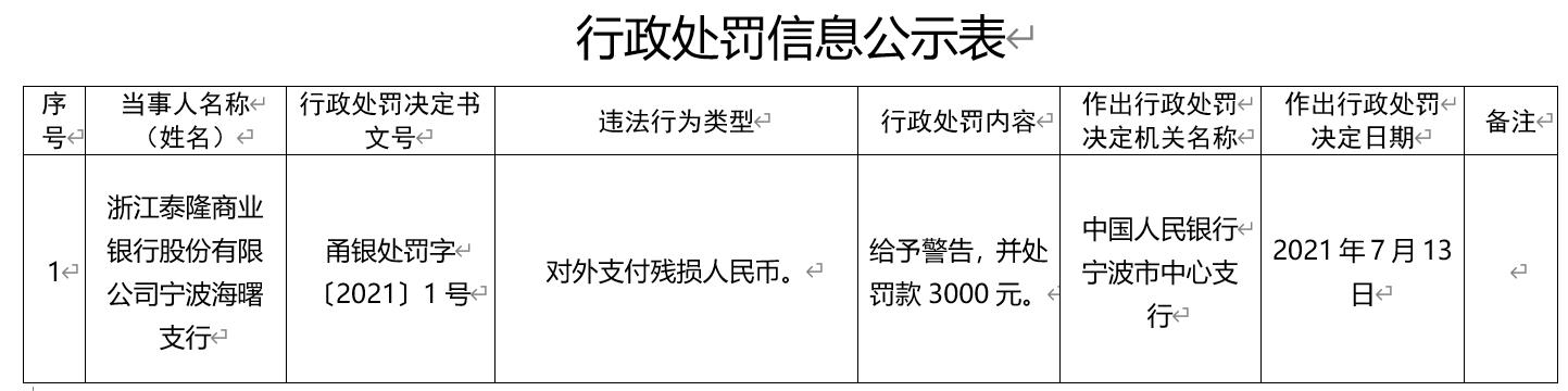 对外支付残损人民币 浙江泰隆商业银行宁波海曙支行被央行警告罚款