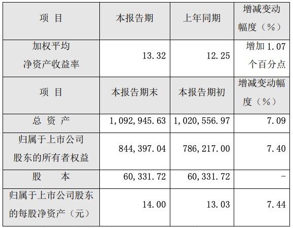 """""""药茅""""片仔癀跌停,上市18年来控股股东首次减持套现近30亿"""