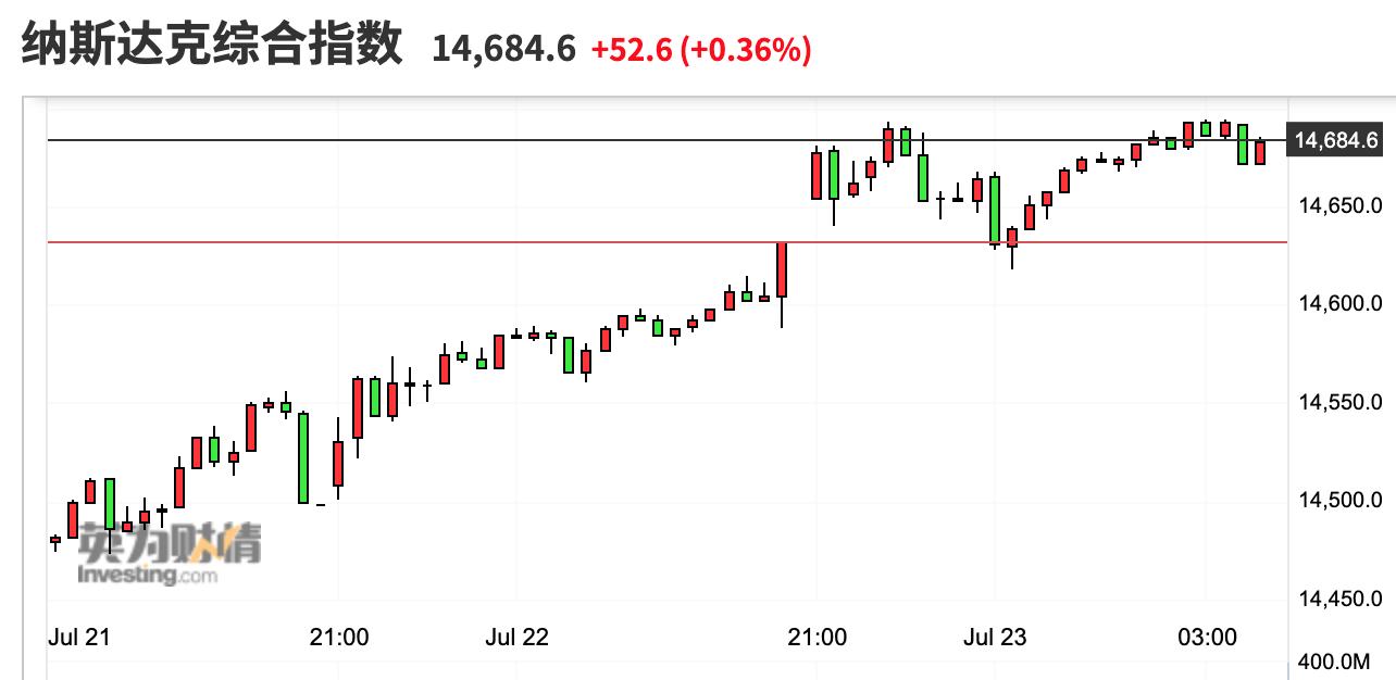 美股收盘:纳指领涨三大股指 法拉第未来盘中破发