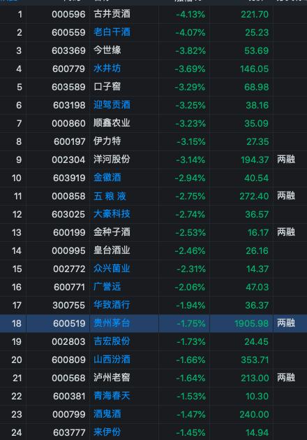 快讯:白酒股集体下挫 贵州茅台盘中跌破1900元