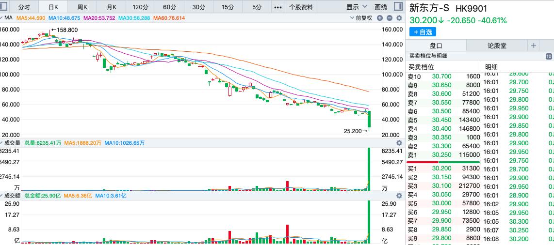 收评:港股在线教育板块大跌,新东方盘中跌近50%