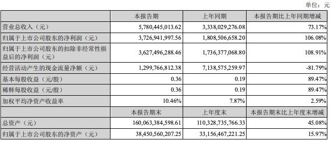 东方财富上半年净利润翻倍,线上基金销售额近万亿元